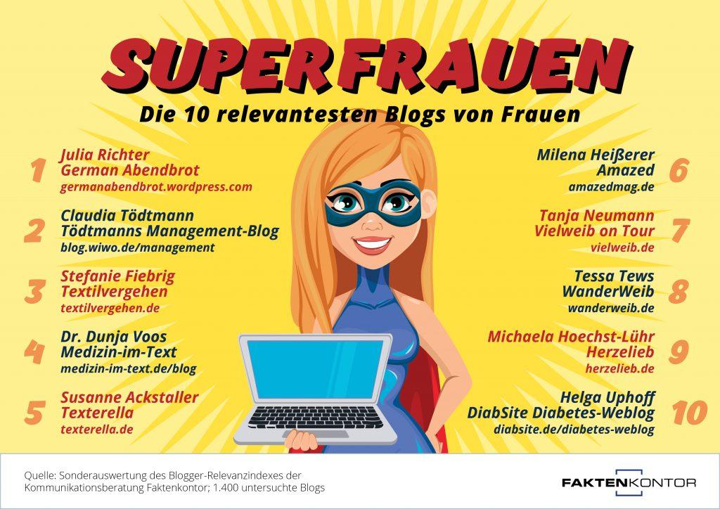 Blogger Relevanz Index Superfrauen
